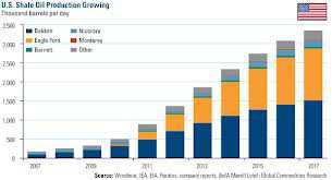 shale-oil-production