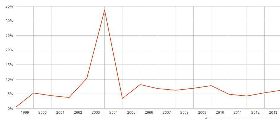 World-Bank-Nigerias-GDP-growth-rate-1999-to-2013